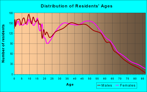 Age and Sex of Residents in zip code 27591
