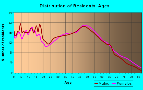 Age and Sex of Residents in zip code 27597
