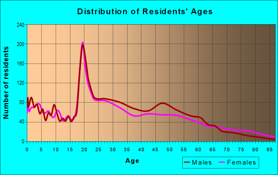 Age and Sex of Residents in zip code 27601