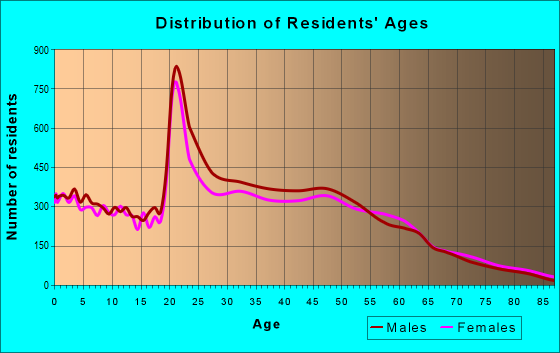 Age and Sex of Residents in zip code 27603