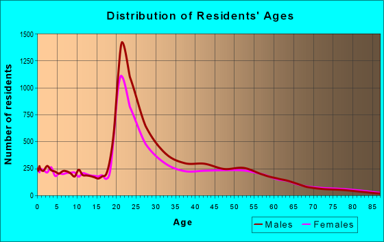 Age and Sex of Residents in zip code 27606
