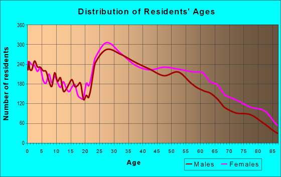 Age and Sex of Residents in zip code 27609