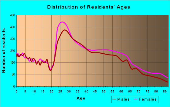 Age and Sex of Residents in zip code 27612