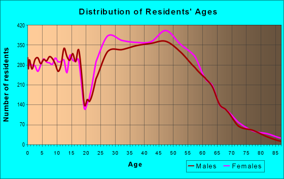 Age and Sex of Residents in zip code 27613
