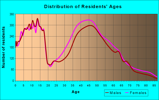Age and Sex of Residents in zip code 27614