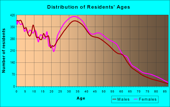 Age and Sex of Residents in zip code 27703