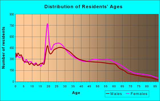 Age and Sex of Residents in zip code 27707