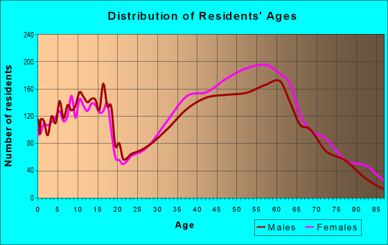 Age and Sex of Residents in zip code 27712