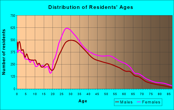 Age and Sex of Residents in zip code 27713