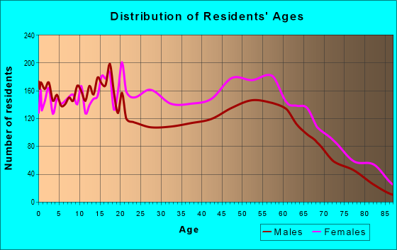 Age and Sex of Residents in zip code 27801