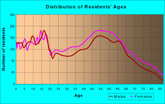 Age and Sex of Residents in zip code 27803
