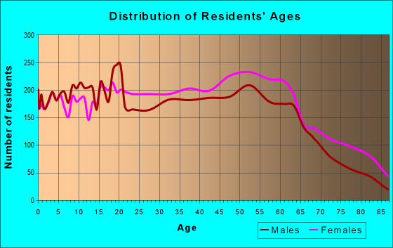 Age and Sex of Residents in zip code 27804