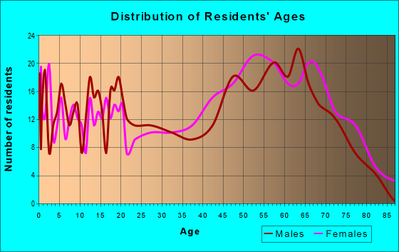 Age and Sex of Residents in zip code 27806