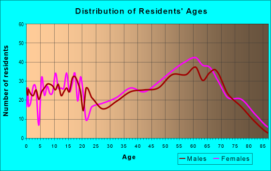 Age and Sex of Residents in zip code 27810