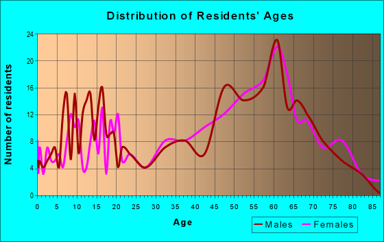 Age and Sex of Residents in zip code 27814
