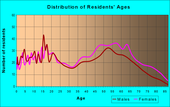 Age and Sex of Residents in zip code 27831