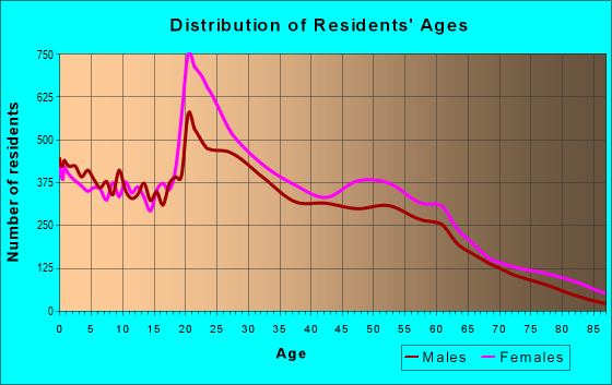 Age and Sex of Residents in zip code 27834