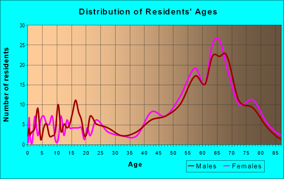 Age and Sex of Residents in zip code 27842