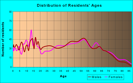 Age and Sex of Residents in zip code 27851