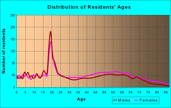 Age and Sex of Residents in zip code 27855