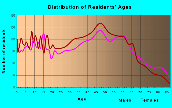 Age and Sex of Residents in zip code 27856
