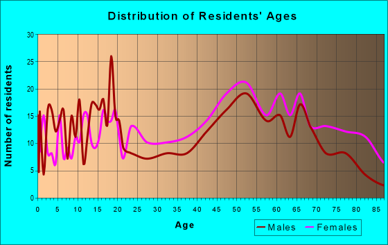 Age and Sex of Residents in zip code 27869