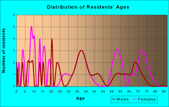 Age and Sex of Residents in zip code 27877