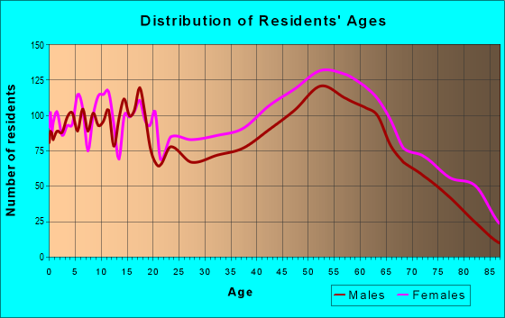 Age and Sex of Residents in zip code 27892