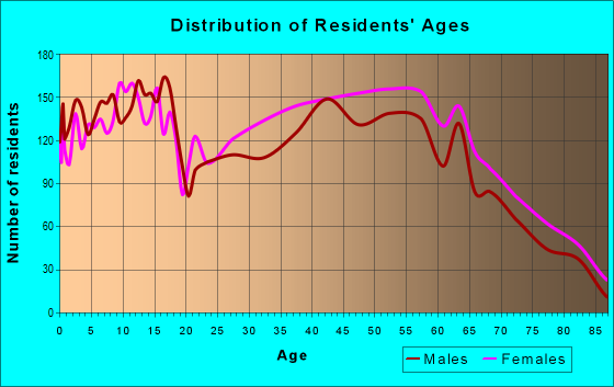 Age and Sex of Residents in zip code 27896