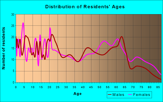 Age and Sex of Residents in zip code 27897
