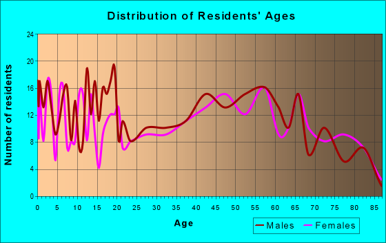 Age and Sex of Residents in zip code 27928
