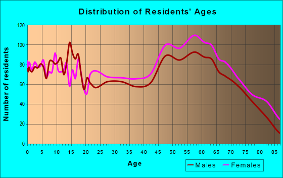 Age and Sex of Residents in zip code 27932