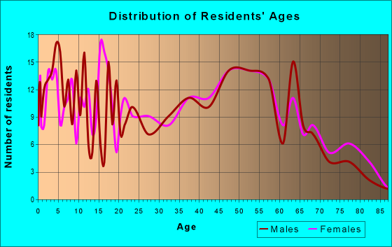Age and Sex of Residents in zip code 27935