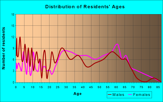 Age and Sex of Residents in zip code 27960