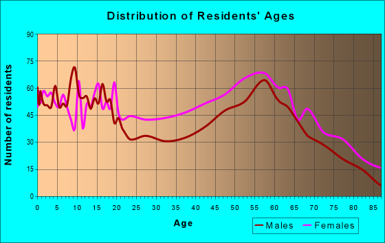 Age and Sex of Residents in zip code 27962