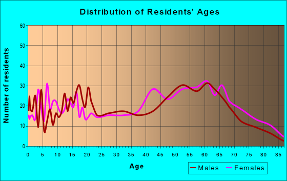 Age and Sex of Residents in zip code 27970