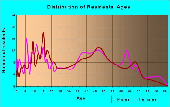 Age and Sex of Residents in zip code 27973