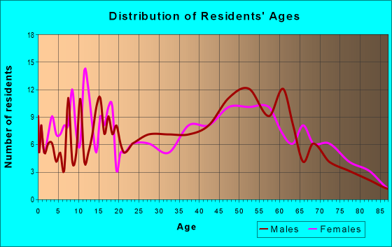 Age and Sex of Residents in zip code 27974