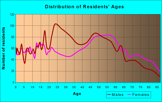 Age and Sex of Residents in zip code 27983