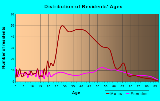 Age and Sex of Residents in zip code 27986