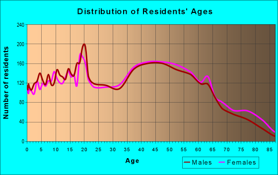 Age and Sex of Residents in zip code 28012
