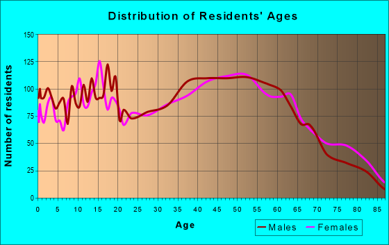 Age and Sex of Residents in zip code 28023