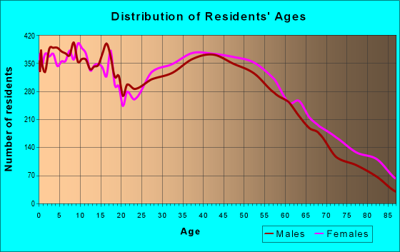 Age and Sex of Residents in zip code 28025