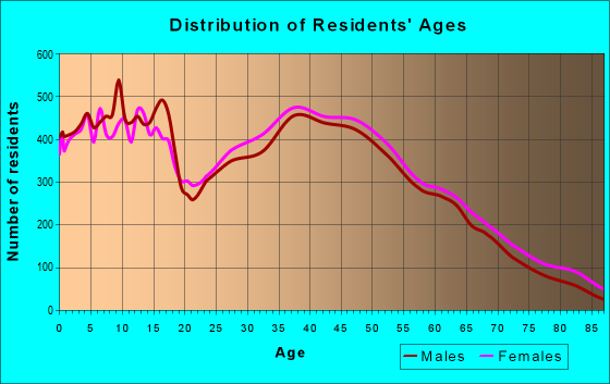 Age and Sex of Residents in zip code 28027