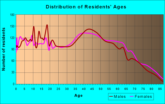 Age and Sex of Residents in zip code 28034
