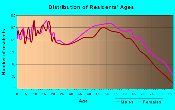 Age and Sex of Residents in zip code 28043