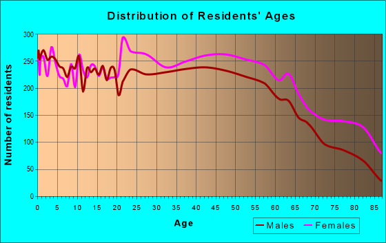 Age and Sex of Residents in zip code 28054