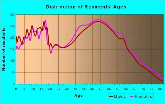 Age and Sex of Residents in zip code 28056