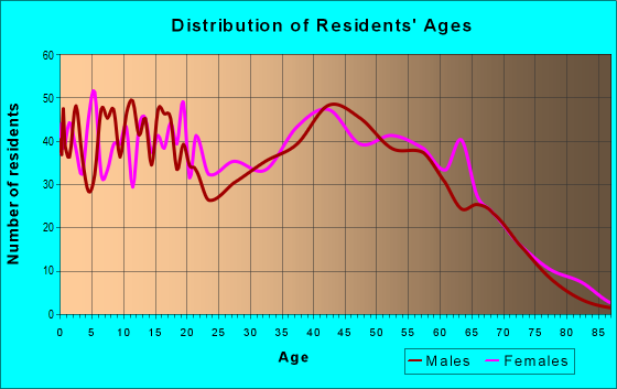 Age and Sex of Residents in zip code 28073