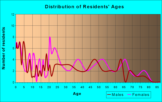 Age and Sex of Residents in zip code 28077